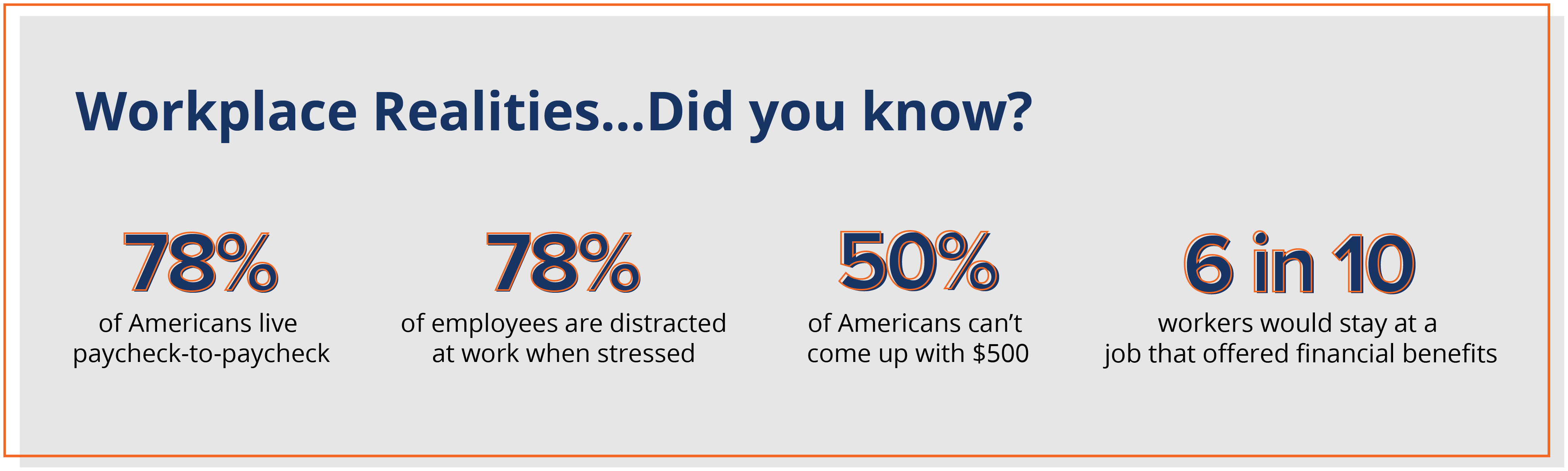 Workplace Realities...Did you know?